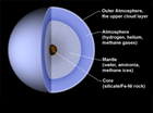 Uranus Diagram