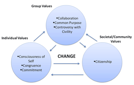 Chart showing Social Change Model