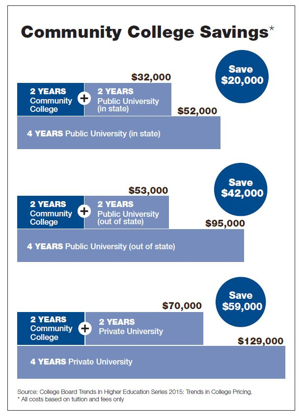 Chart showing community college cost savings