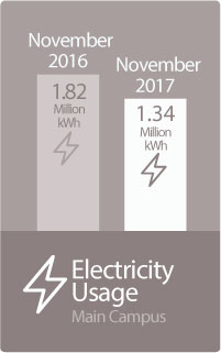 Electricity Usage Chart
